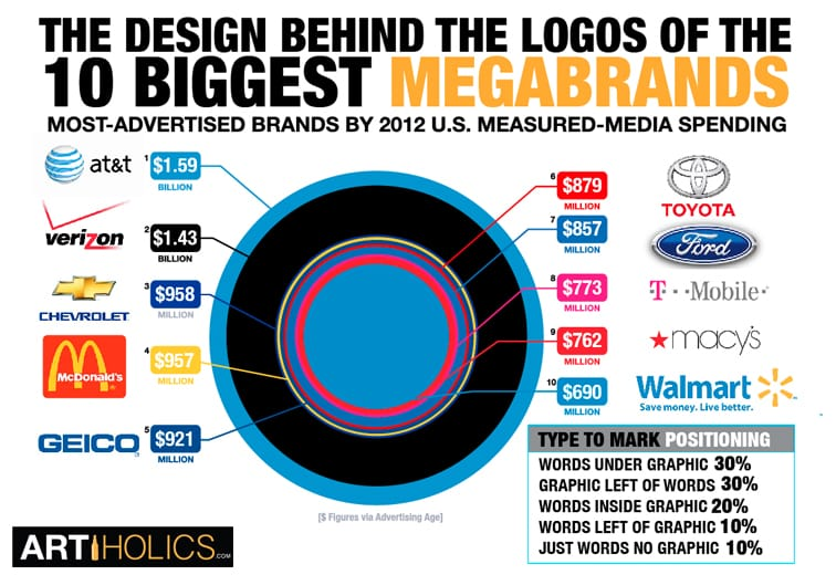 What Designers Can Learn From The Logos Of The 10 Biggest Megabrands